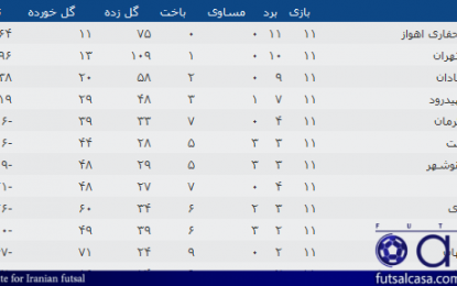 جدول رده بندی لیگ برتر بانوان در پایان نیم فصل/ قهرمانی مقتدرانه اهوازی ها
