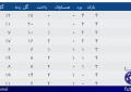 صعود کننده ها و سقوط کنندگان لیگ دسته اول مشخص شدند + جداول نهایی گروه های چهارگانه