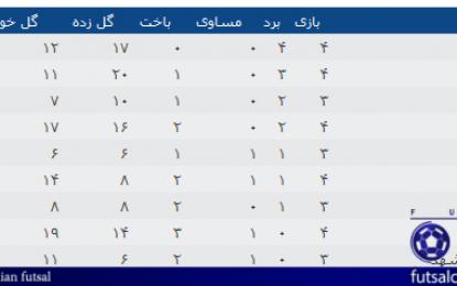 جدول رده بندی کامل گروه های دوگانه لیگ دسته اول در پایان هفته هشتم/ شش تیم مدعی صعود از گروه الف! شش تیم در خطر سقوط از گروه ب