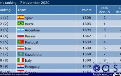 پس از پیروزی مقابل برزیل، اسپانیا صدرنشین رنکینگ جهانی شد/ ایران همچنان بر بام آسیا